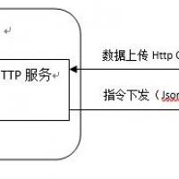 TD01-HTTP通道闸控制器通讯说明