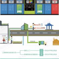 物联网+垃圾分类回收